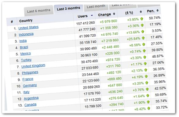 Top facebook décembre 2011